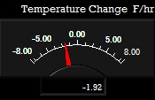 Temperature Rate Meter
