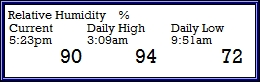 Relative Humidity High/Low