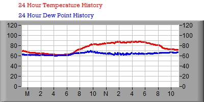 24 Hour Temperature/Dew Point Graph