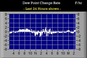 Dew Point Rate Graph